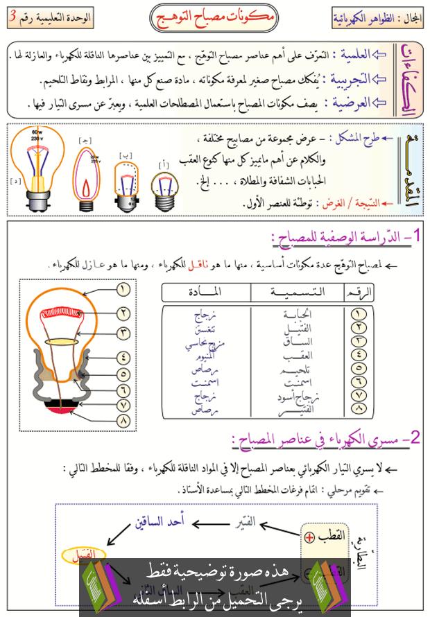 درس مكونات مصباح التوهج للسنة الأولى متوسط